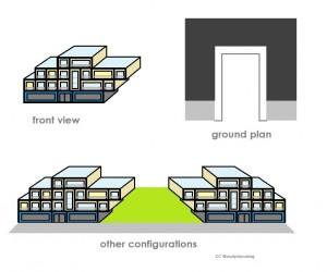 configurations 2